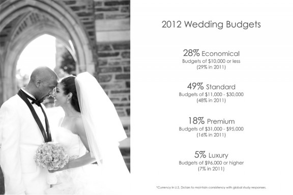 Wedding Dress Suppliers 86 Trend  UK Wedding Market